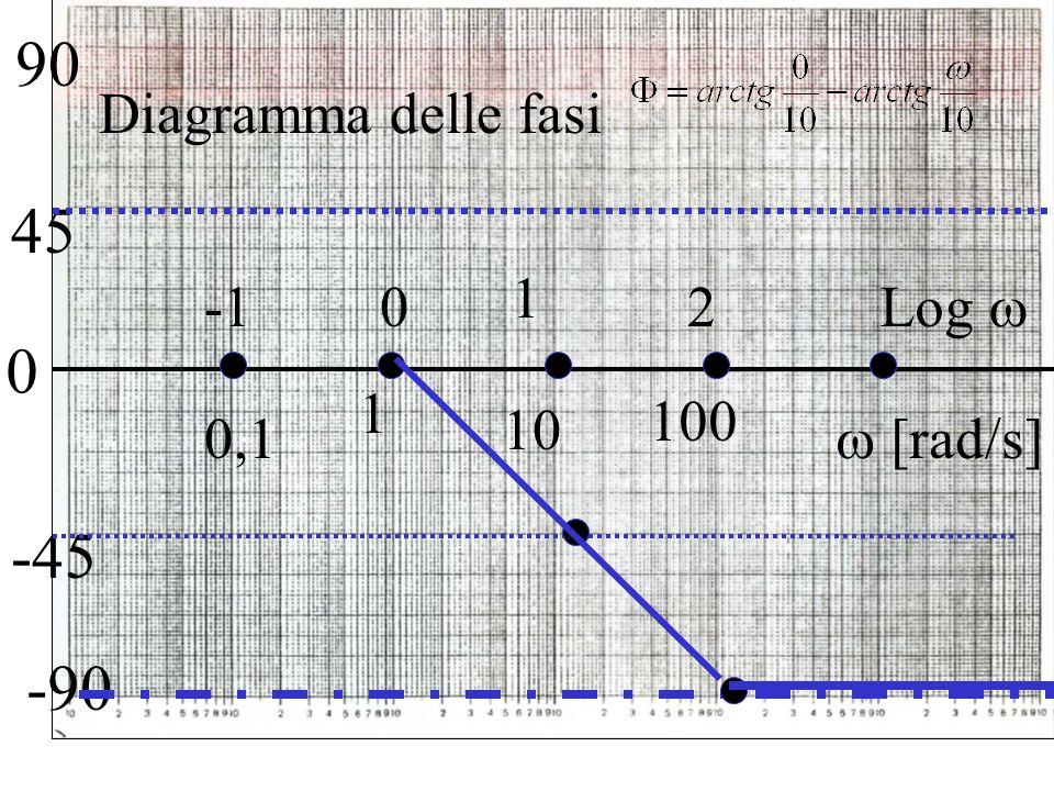 90 Diagramma delle fasi 45 1 -1 2 Log  1 100 10 0,1  [rad/s] -45 -90